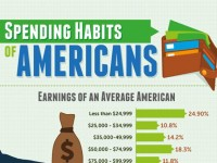 American Spending Habits Over Time [Infographic]