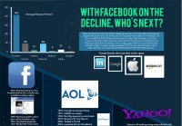 The Decline Of Facebook [Infographic]