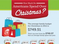 How Much Do Americans Spend Over Christmas? [Infographic]