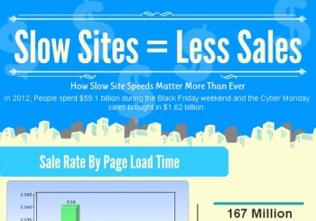 Slow Sites = Less Sales [Infographic]