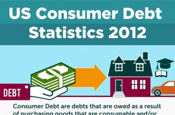 US Consumer Debt Statistics and Trends 2012 [Infographic]