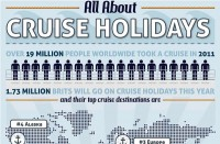 Cruise Holidays Infographic