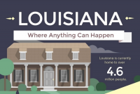 Louisiana - Where Anything Can Happen [Infographic]