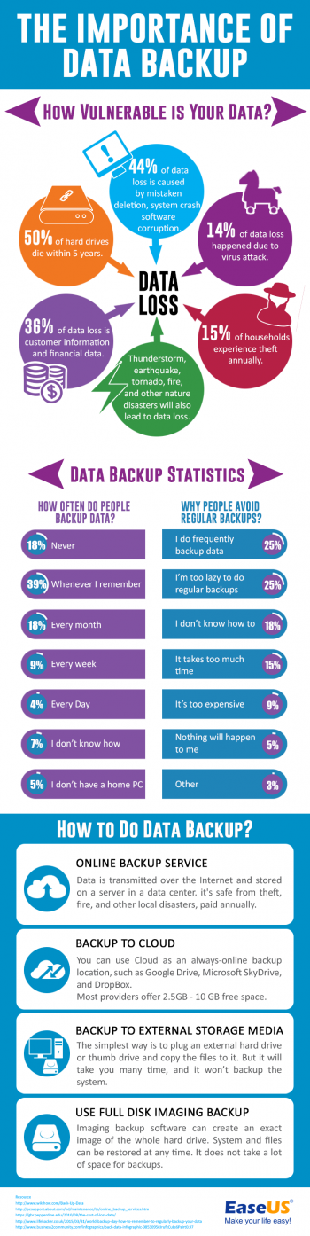 The Importance of Data Backup [Infographic]