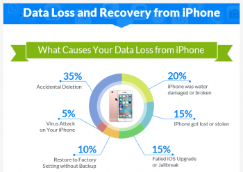 Data Loss and Recovery from iPhone [Infographic]
