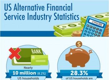 Alternative Financial Service Industry Statistics