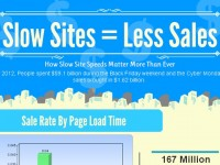 Slow Sites = Less Sales [Infographic]