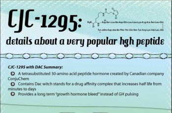 Popular hgh peptide - CJC-1295 (Infographic)