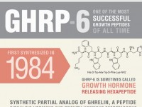 GHRP 6: One of the Most Successful Growth Peptides of All Time [Infographic]