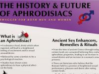 The History and Future of Aphrodisiacs