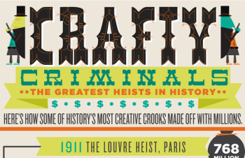 Crafty Criminals - The Greatest Heists in History [Infographic]